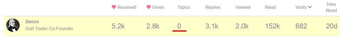 600 visits